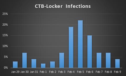 ctb-stats